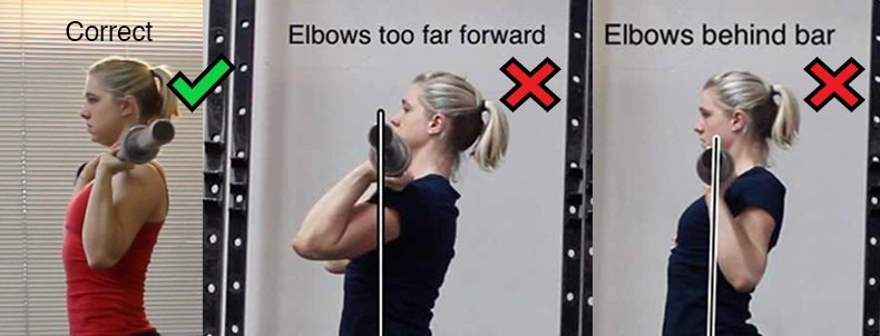 We don't want your elbows too in front or behind you. Just slightly in front as shown here.