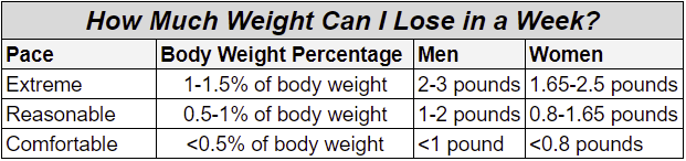 This table shows a graph of expected weight loss per week, given consistency.