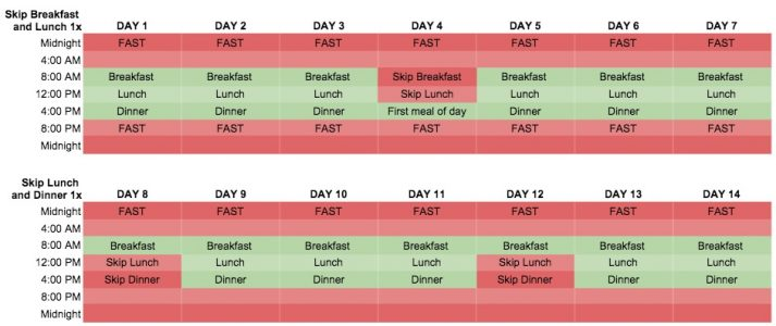 How to Schedule Intermittent Fasting