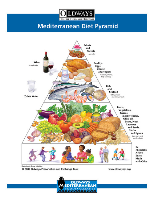 The Mediterranean Diet Pyramid looks like the Food Pyramid, only with more wine!