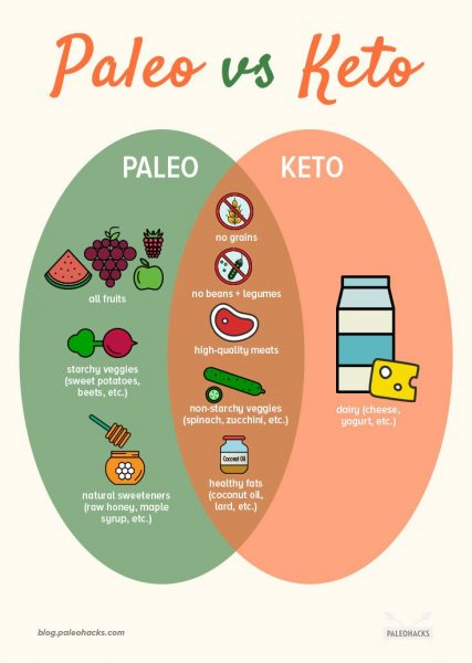 compare paleo diet with ketogenic diet