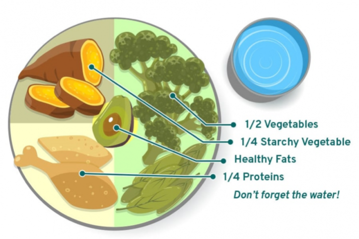 If your meal plate looks like this, you're doing great!