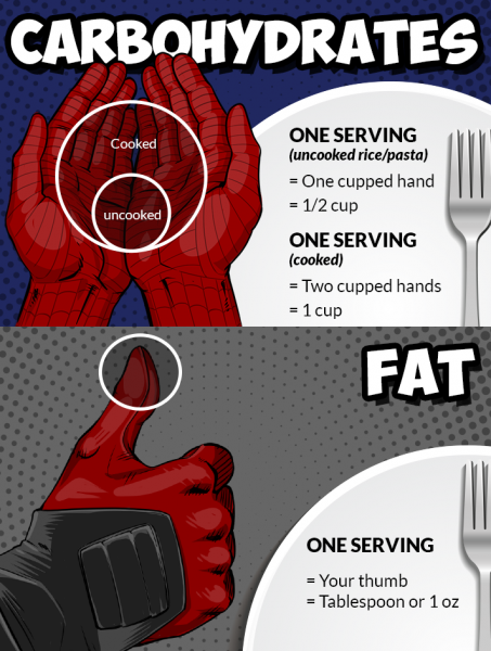 A reminder of the serving sizes of carbs and fat.