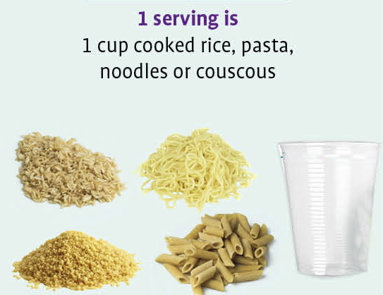This picture will help you determine proper serving sizes for carbs!