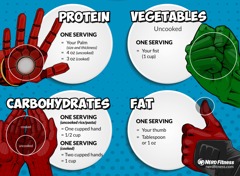 This graph shows servings sizes for protein, vegetables, carbohydrates, and fats, based off the size of your hand.