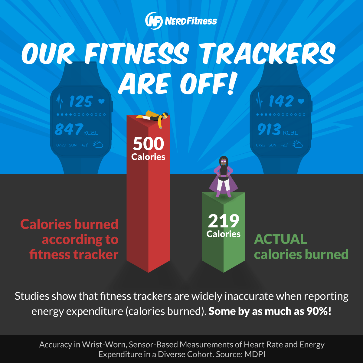 This infographic shows calorie discrepancies from fitness trackers compared to actual calories burned.