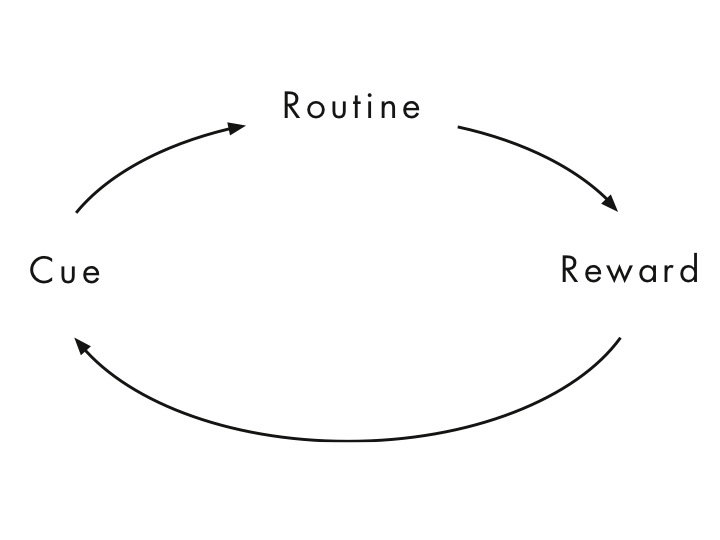"A picture of a loop that goes from ""cue,"" to ""routine,"" to ""reward,"" back to ""cue."""