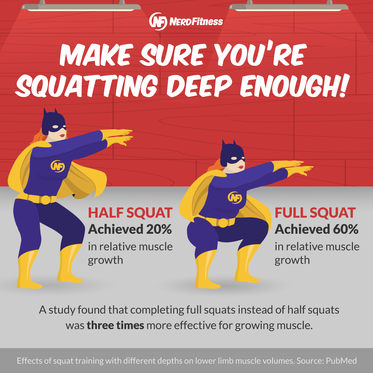 This infographic shows that a full squat will achieve three times the muscle growth as a half squat.