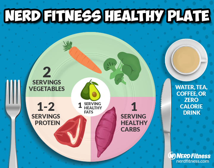 A picture of the Nerd Fitness Healthy Plate guidelines